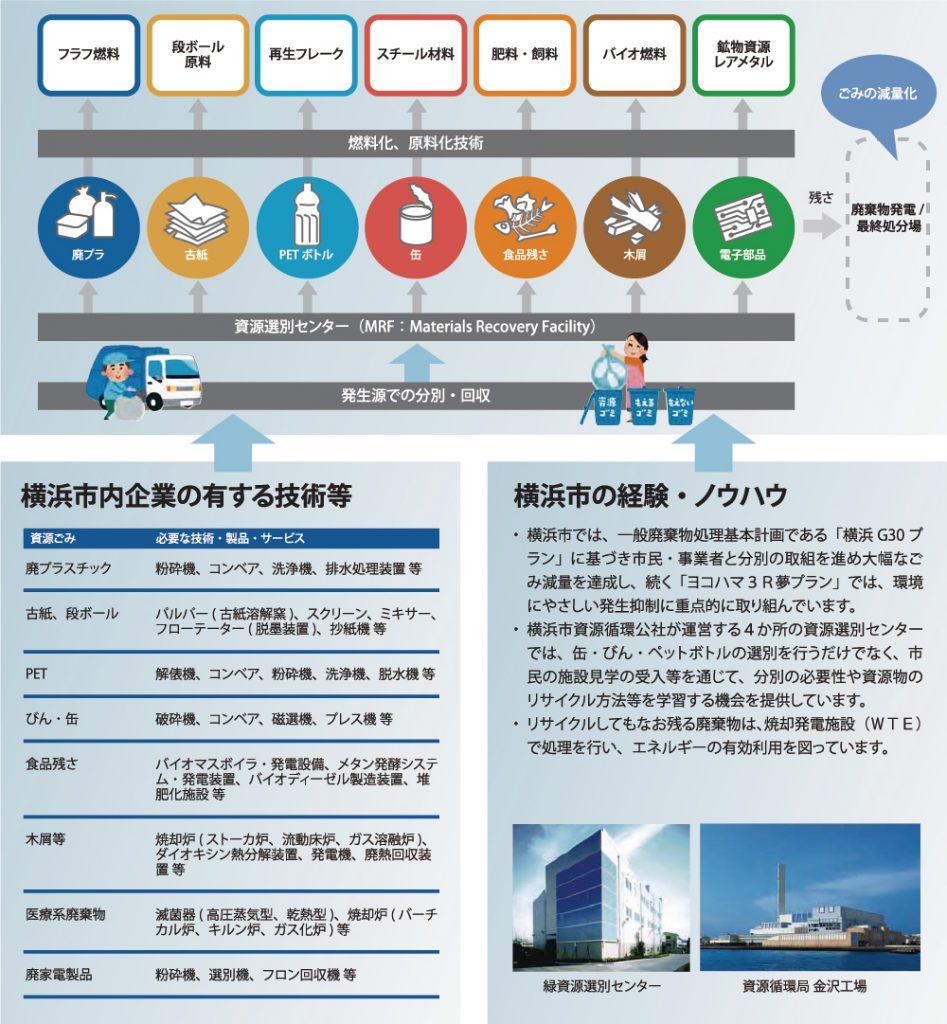 横浜市では、一般廃棄物処理基本計画である「横浜G30プラン」に基づき市民・事業者と分別の取組を進め大幅なごみ減量を達成し、続く「ヨコハマ3R夢プラン」では、環境にやさしい発生抑制に重点的に取り組んでいます。 横浜市資源循環公社が運営する4か所の資源選別センターでは、缶・びん・ペットボトルの選別を行うだけでなく、市民の施設見学の受入等を通じて、分別の必要性や資源物のリサイクル方法等を学習する機会を提供しています。 リサイクルしてもなお残る廃棄物は、焼却発電施設(WTE)で処理を行い、エネルギーの有効利用を図っています。