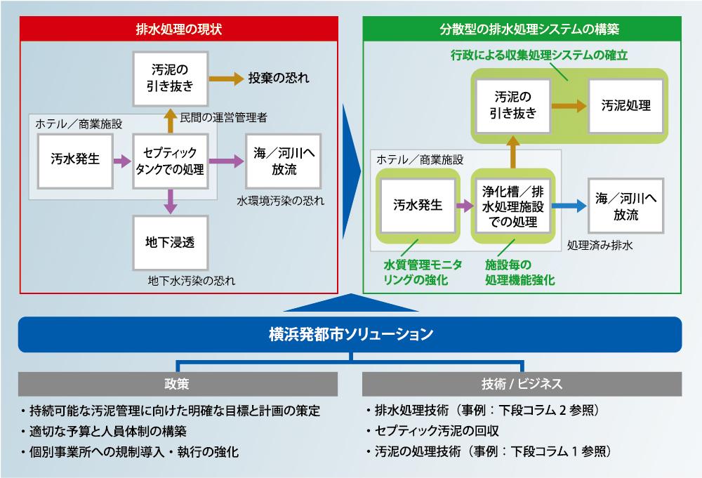 排水処理の現状と分散型の排水処理システムの構築 ・持続可能な汚泥管理に向けた明確な目標と計画の策定 ・適切な予算と人員体制の構築 ・個別事業所への規制導入・執行の強化 ・排水処理技術(事例:下段コラム2参照) ・セプティック汚泥の回収 ・汚泥の処理技術(事例:下段コラム1参照)