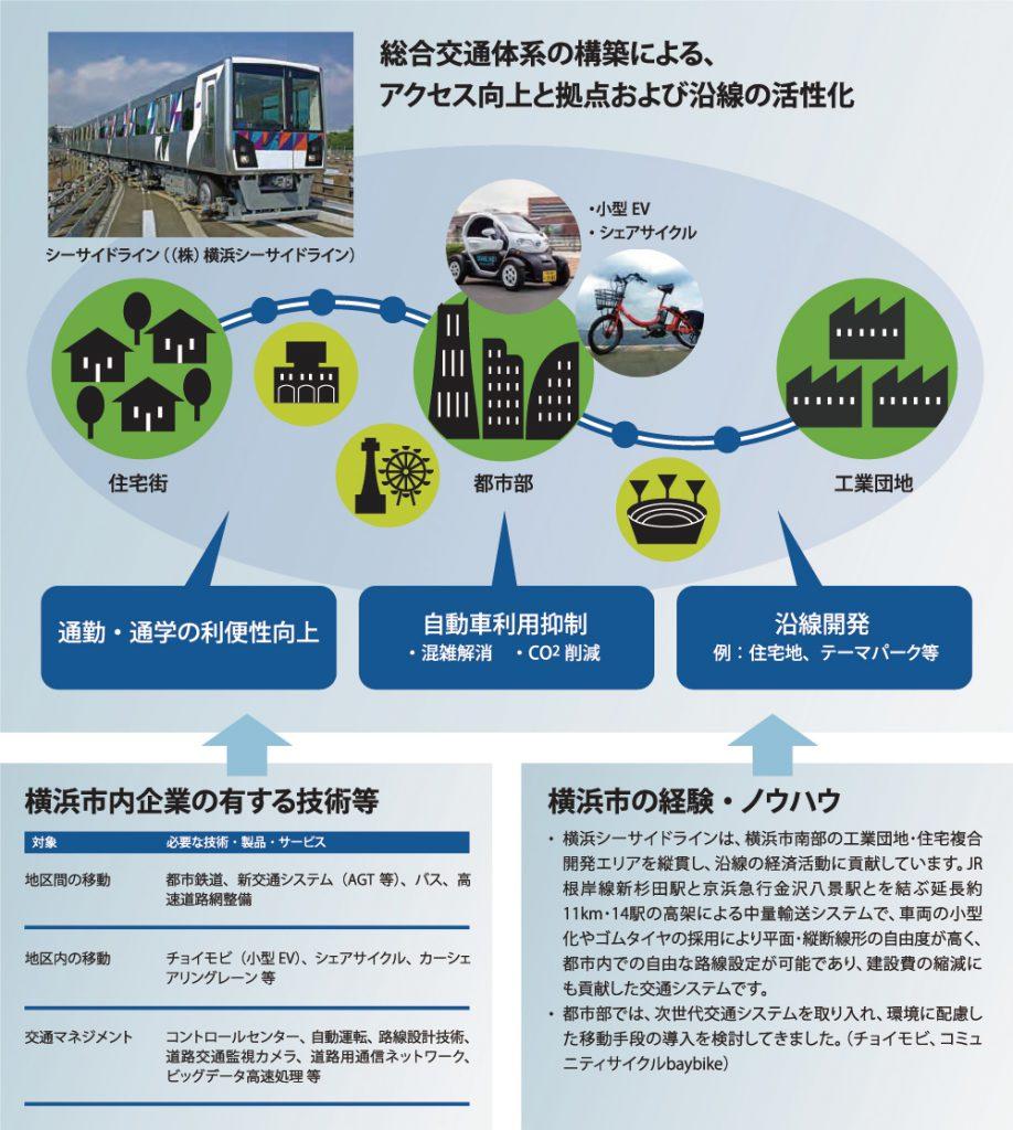 横浜シーサイドラインは、横浜市南部の工業団地・住宅複合開発エリアを縦貫し、沿線の経済活動に貢献しています。JR根岸線新杉田駅と京浜急行金沢八景駅とを結ぶ延長約11km・14駅の高架による中量輸送システムで、車両の小型化やゴムタイヤの採用により平面・縦断線形の自由度が高く、都市内での自由な路線設定が可能であり、建設費の縮減にも貢献した交通システムです。 都市部では、次世代交通システムを取り入れ、環境に配慮した移動手段の導入を検討してきました。(チョイモビ、コミュニティサイクルbaybike)