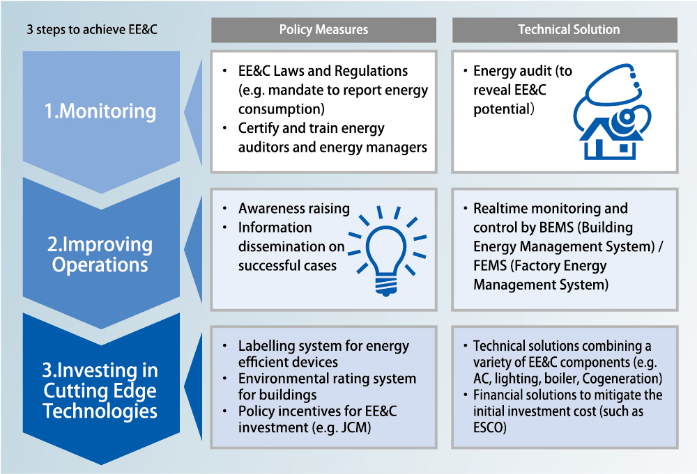 3 steps to achieve EE&C 1.Monitoring 2.Improving Operations 3.Investing in Cutting Edge Technologies