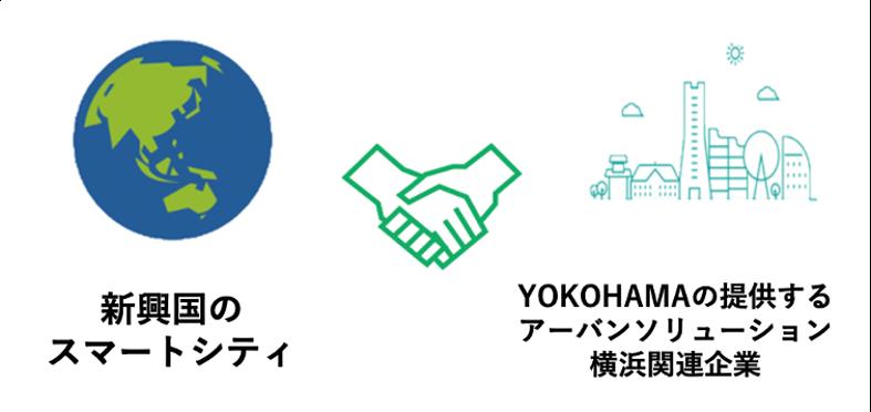 新興国のスマートシティとYOKOHAMAの提供するアーバンソリューション横浜関連企業